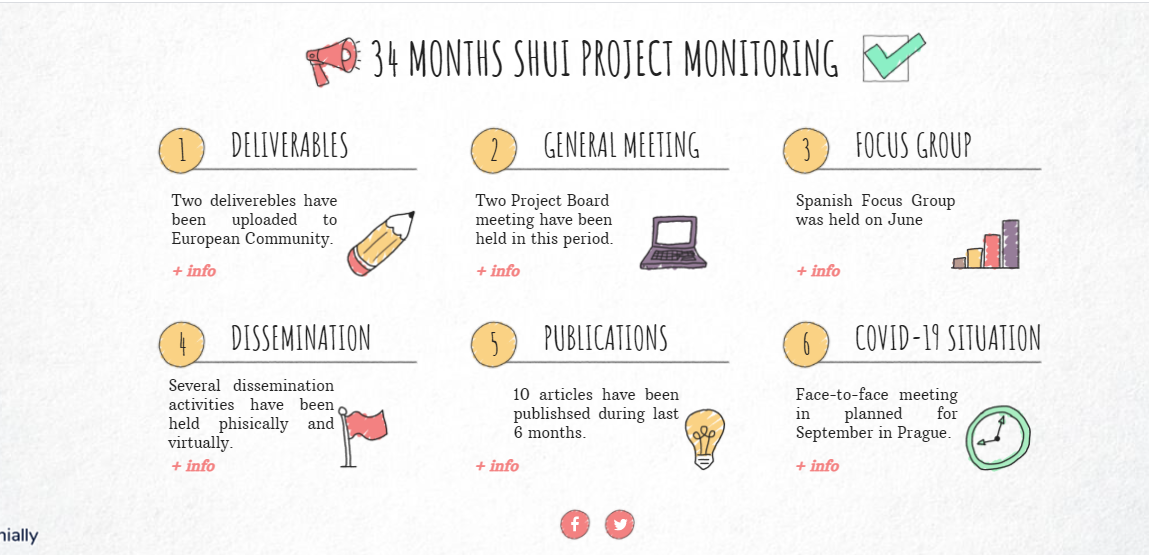 34 months SHui Project Monitoring
